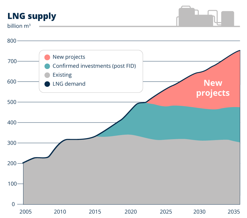 LNG demand 2005-2035