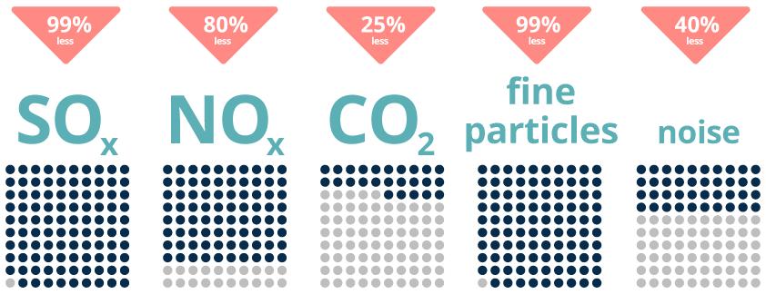 LNG vs heavy fuel oil pollution indicators