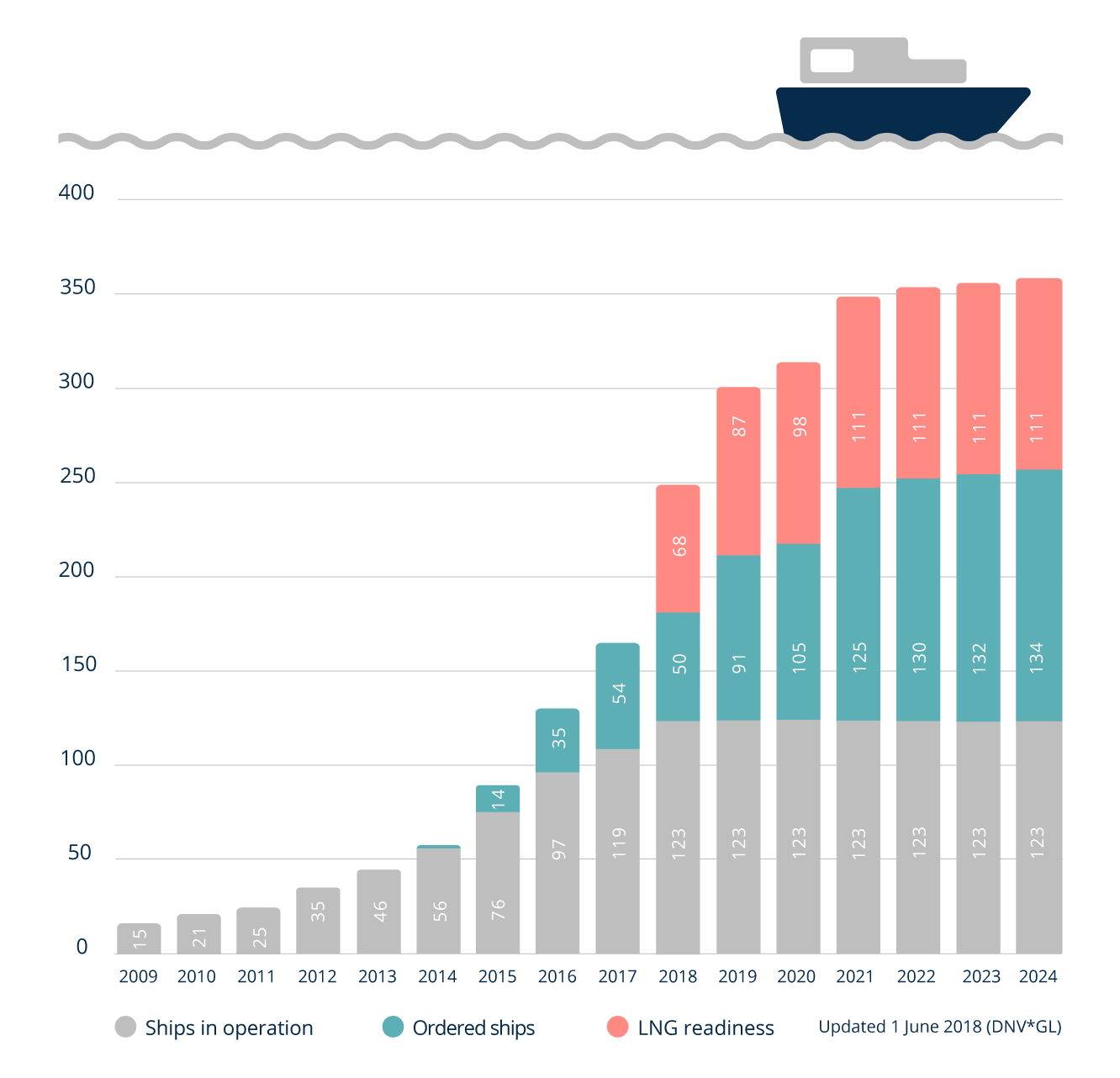 The number of LNG ships